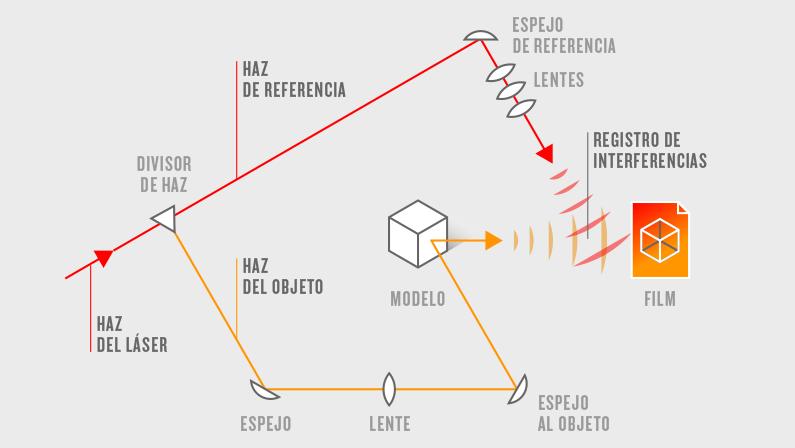 Qué Es La Holografía Introducción Gráficos Y Bibliografía